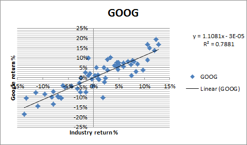 beta-rsquared-goog-industry