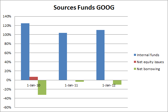 goog-funding-sources
