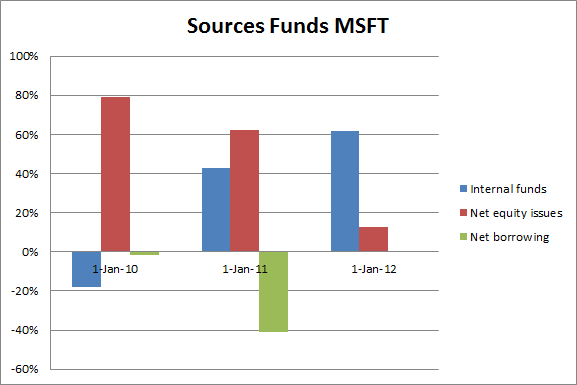 msft-funding-sources